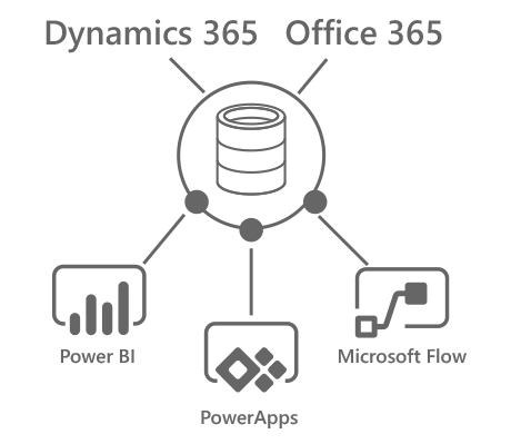 Microsoft Dynamics 365 and Office 365, what you need to know