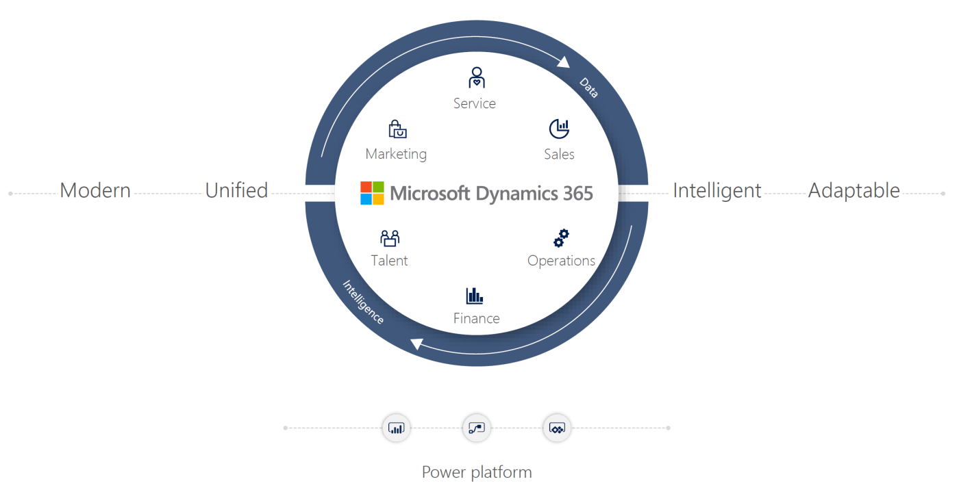 Microsoft Dynamics 365 | Strategic Industry Solutions, Inc