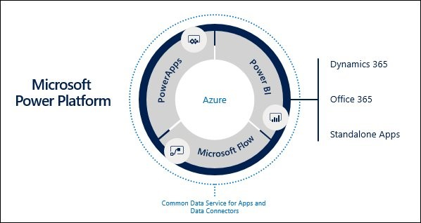 Microsoft's Power Platform for Dynamics 365 - Securely store